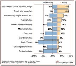 2009_social_media_msherpa_graph